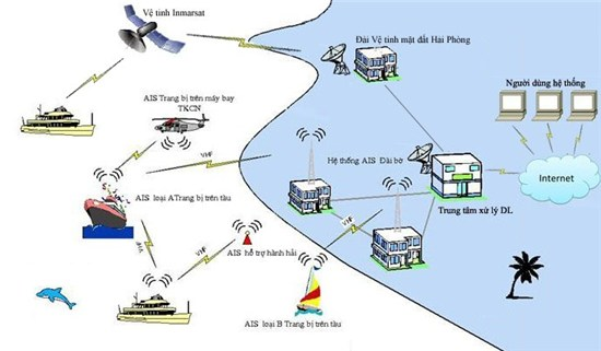 Kết quả hình ảnh cho Hệ thống quản lý đội tàu